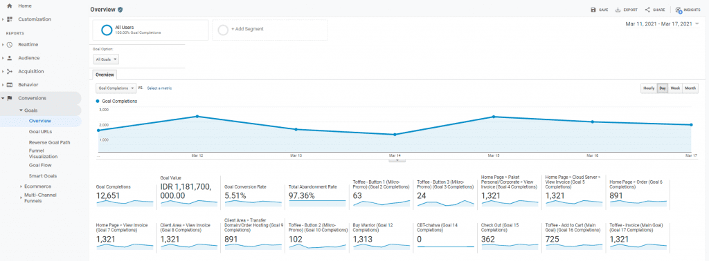 Track Marketing Results with Conversion Tracking